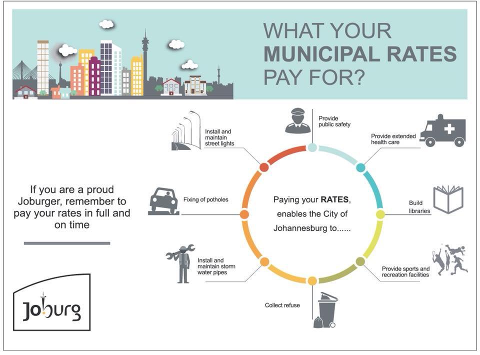 Municipal Rates